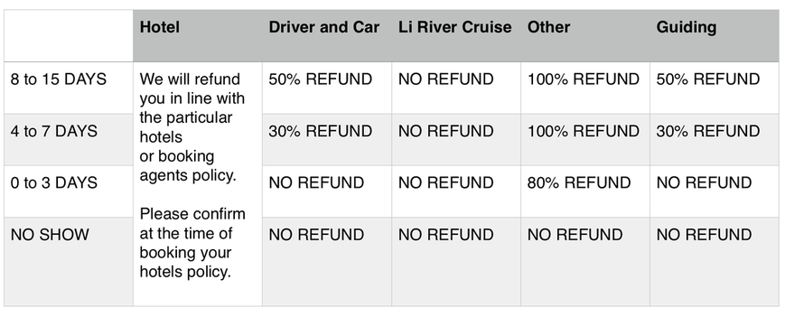 Refund Calculation Table